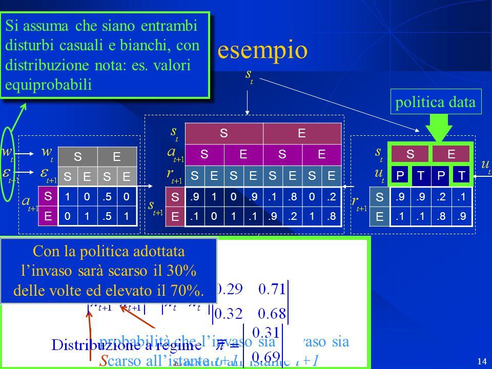 R. Soncini Sessa, MODSS, 2004 14 Un esempio SE SESE S 10.50 E 01 1 SE SESE SESESESE S.910.1.80.2 E.101.9.21.8 SE PTPT S.9.2.1 E.8.9 SE B 10 A 01 proba