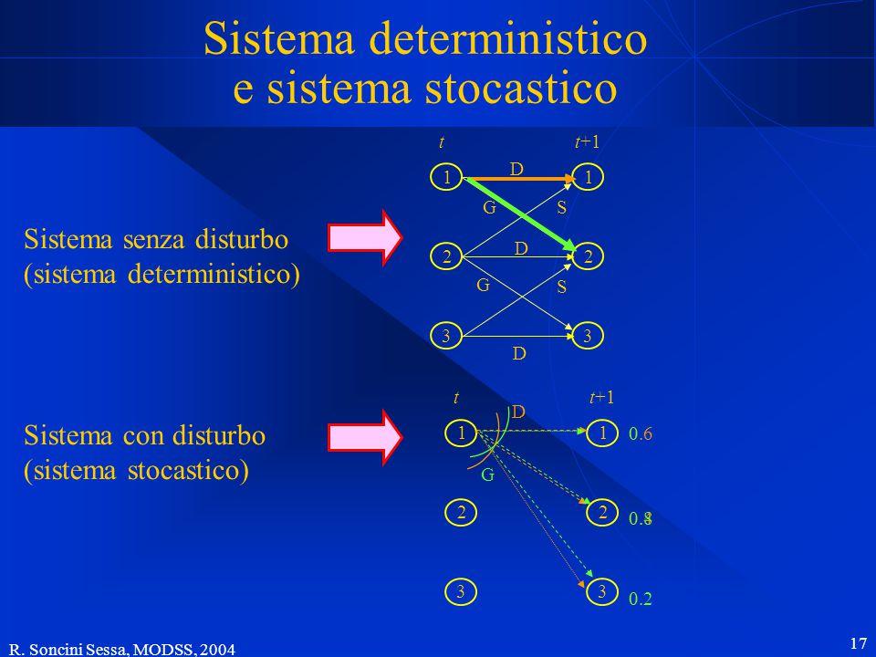 R. Soncini Sessa, MODSS, 2004 17 Sistema deterministico e sistema stocastico Sistema senza disturbo (sistema deterministico) Sistema con disturbo (sis