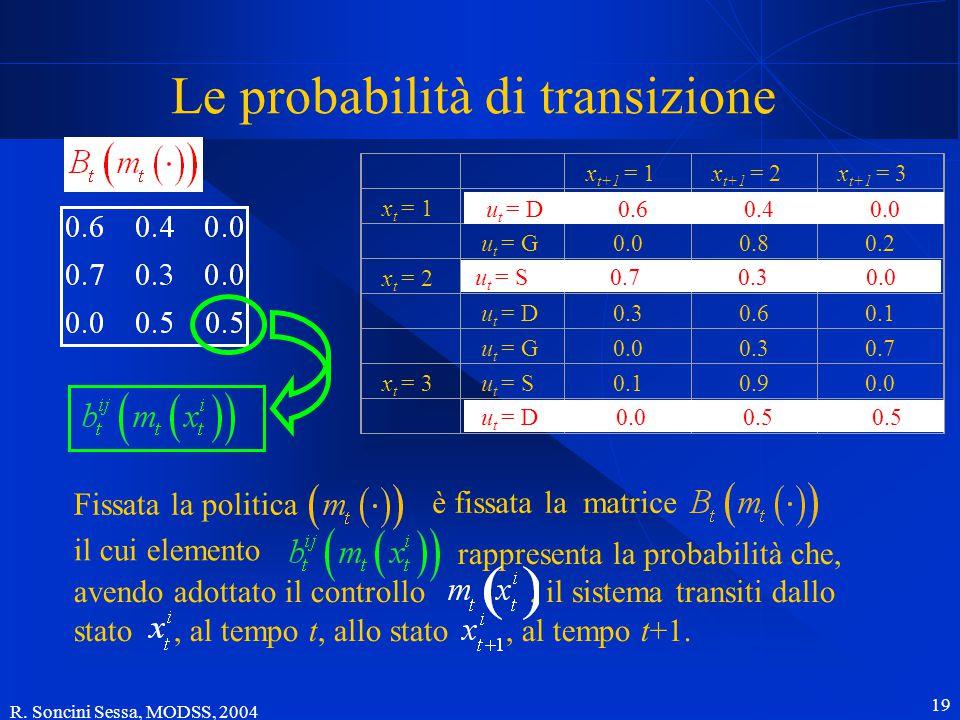 R. Soncini Sessa, MODSS, 2004 19 Fissata la politica rappresenta la probabilità che, avendo adottato il controllo, il sistema transiti dallo stato, al