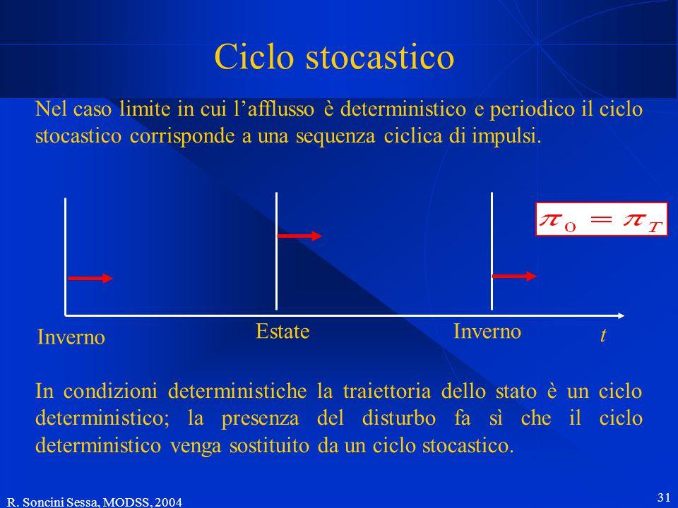 R. Soncini Sessa, MODSS, 2004 31 Ciclo stocastico Nel caso limite in cui l'afflusso è deterministico e periodico il ciclo stocastico corrisponde a una
