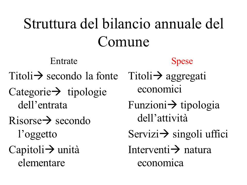 Struttura del bilancio annuale del Comune Entrate Titoli  secondo la fonte Categorie  tipologie dell'entrata Risorse  secondo l'oggetto Capitoli 