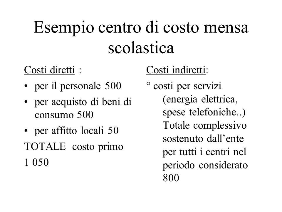 Esempio centro di costo mensa scolastica Costi diretti : per il personale 500 per acquisto di beni di consumo 500 per affitto locali 50 TOTALE costo p
