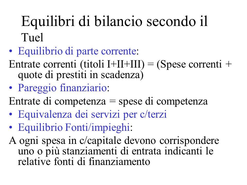 Equilibri di bilancio secondo il Tuel Equilibrio di parte corrente: Entrate correnti (titoli I+II+III) = (Spese correnti + quote di prestiti in scaden