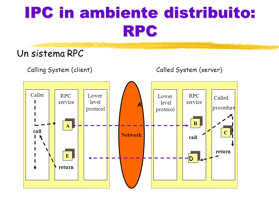 IPC in ambiente distribuito: RPC Un sistema RPC Calling System (client)Called System (server) Caller call RPC service return Lower level protocol Lower level protocol RPC service return Network A E B C D call Called procedure A