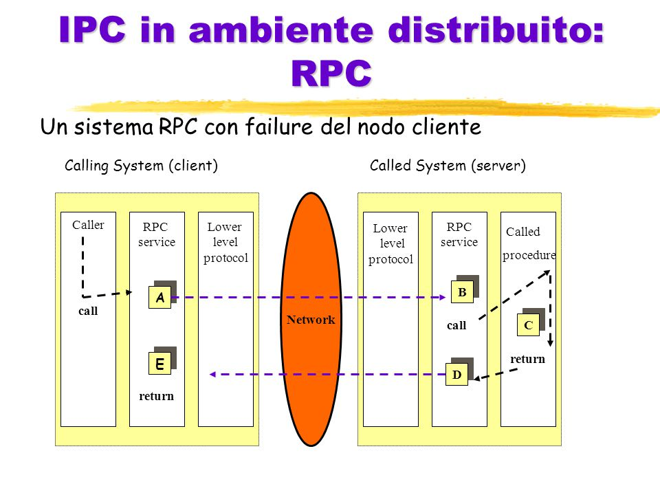 IPC in ambiente distribuito: RPC Un sistema RPC con failure del nodo cliente Calling System (client)Called System (server) Caller call RPC service return Lower level protocol Lower level protocol RPC service return Network A E B C D call Called procedure