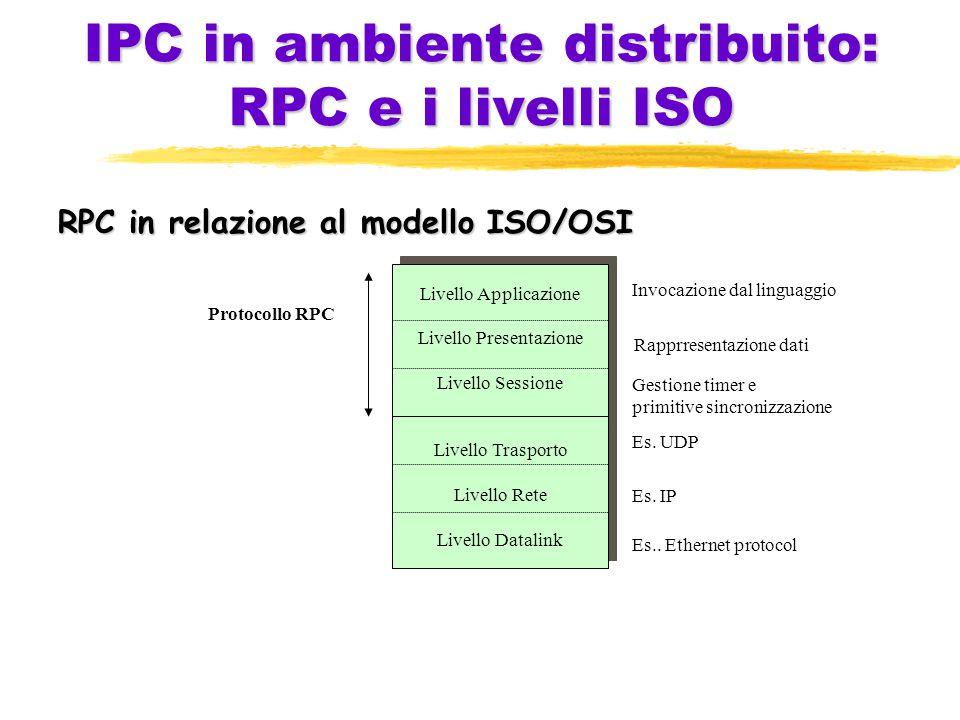 IPC in ambiente distribuito: RPC e i livelli ISO RPC in relazione al modello ISO/OSI Livello Applicazione Livello Presentazione Livello Sessione Livello Trasporto Livello Rete Livello Datalink Livello Applicazione Livello Presentazione Livello Sessione Livello Trasporto Livello Rete Livello Datalink Es..