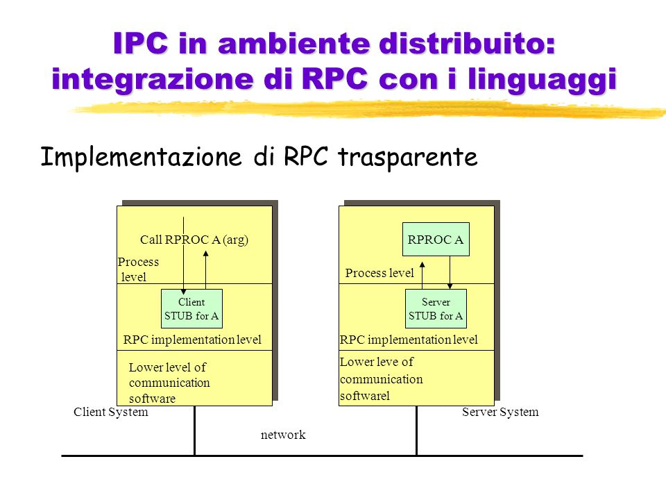IPC in ambiente distribuito: integrazione di RPC con i linguaggi Implementazione di RPC trasparente Call RPROC A (arg) Process level Client STUB for A RPC implementation level Lower level of communication software RPROC A Process level Server STUB for A RPC implementation level Lower leve of communication softwarel network Client SystemServer System