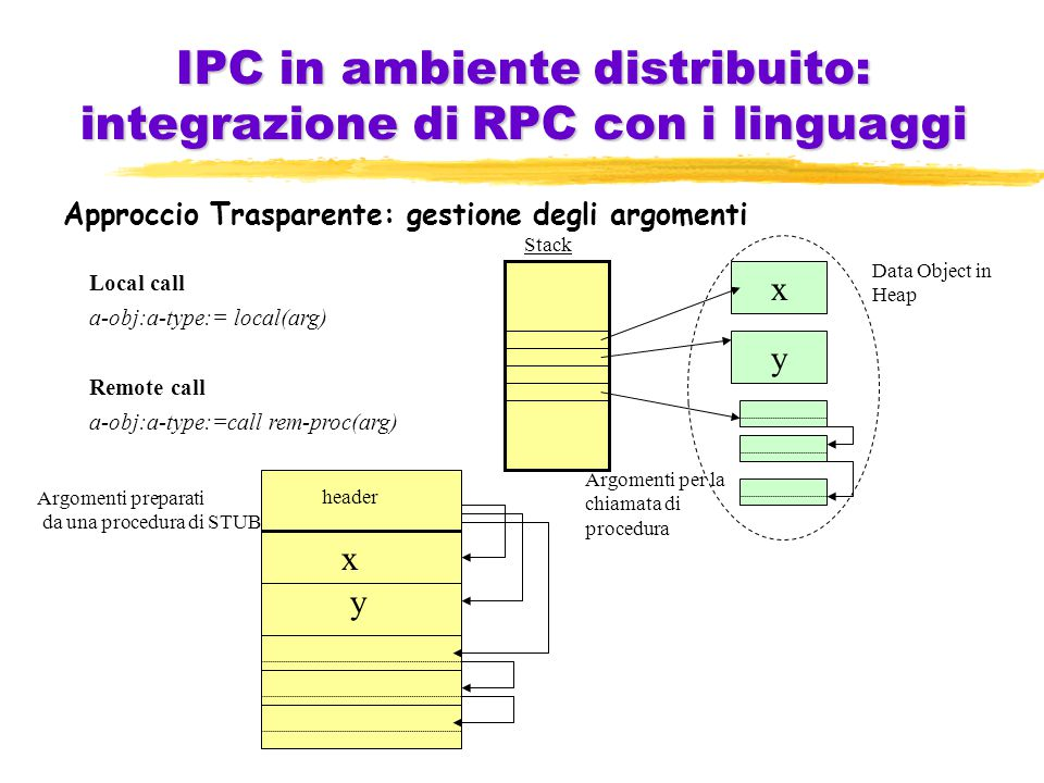 IPC in ambiente distribuito: integrazione di RPC con i linguaggi Approccio Trasparente: gestione degli argomenti Stack x y Data Object in Heap Local call a-obj:a-type:= local(arg) Remote call a-obj:a-type:=call rem-proc(arg) Argomenti per la chiamata di procedura header x y Argomenti preparati da una procedura di STUB