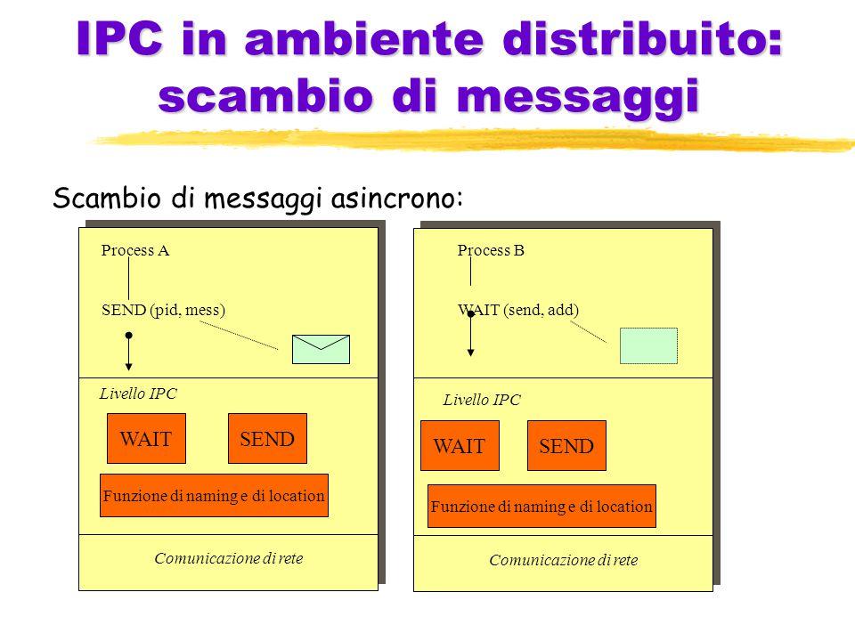 IPC in ambiente distribuito: scambio di messaggi Scambio di messaggi asincrono: Comunicazione di rete Funzione di naming e di location WAITSEND Livello IPC Process A SEND (pid, mess) Comunicazione di rete WAITSEND Funzione di naming e di location Livello IPC Process B WAIT (send, add)
