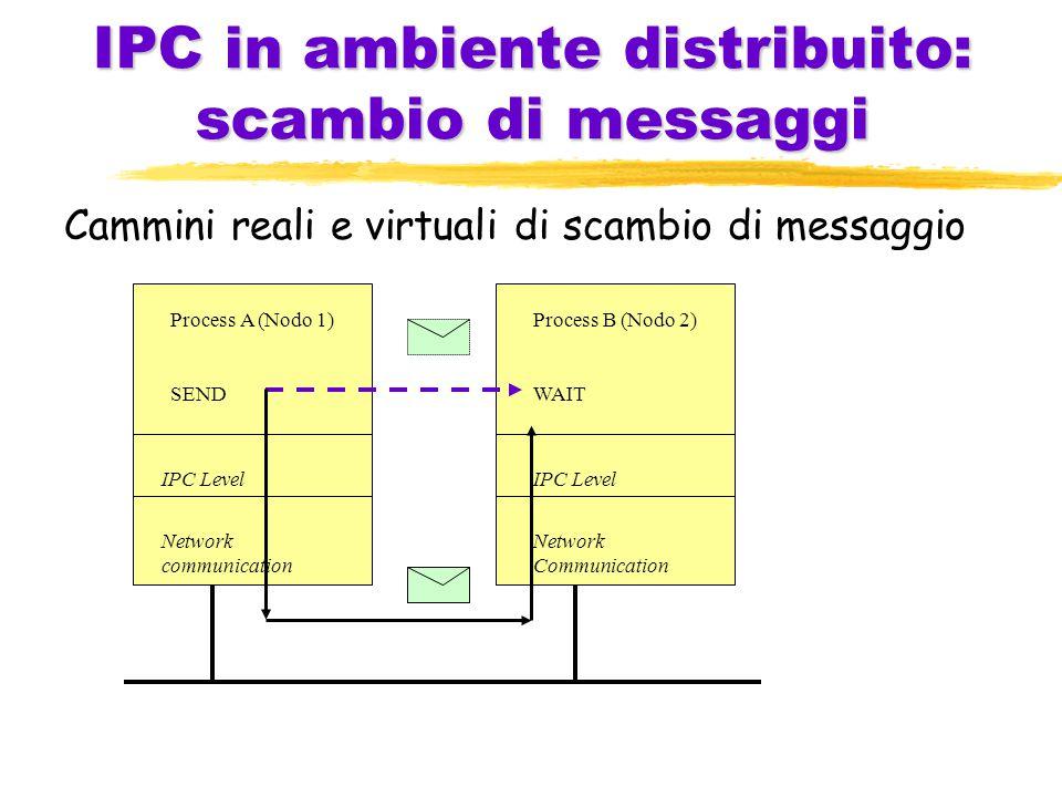 IPC in ambiente distribuito: scambio di messaggi Cammini reali e virtuali di scambio di messaggio Process A (Nodo 1) SEND IPC Level Network communication Process B (Nodo 2) WAIT IPC Level Network Communication