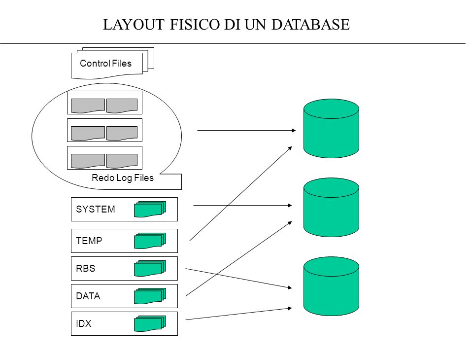 Redo Log Files Control Files SYSTEM TEMP RBS DATA IDX LAYOUT FISICO DI UN DATABASE