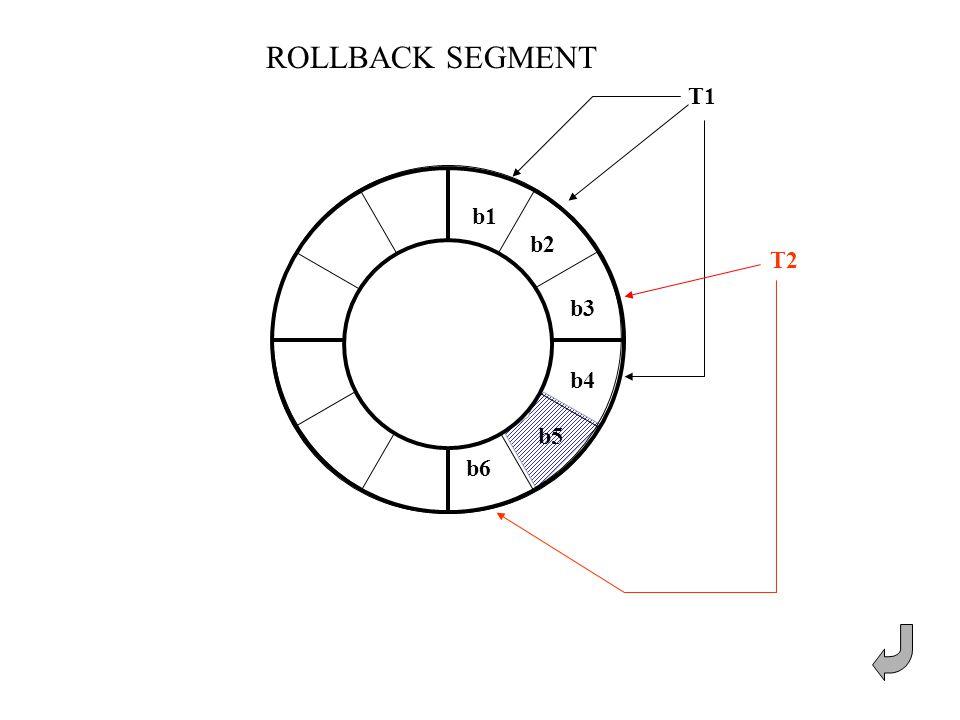 ROLLBACK SEGMENT T1 b1 b2 b3 b4 T2 b6 b5