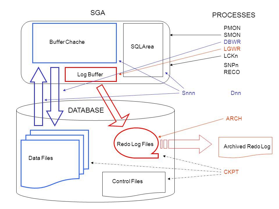 Redo Log Files Control Files Data Files DATABASE SYSTEM TEMP RBS DATA IDX Gr.1 Gr.3 …….