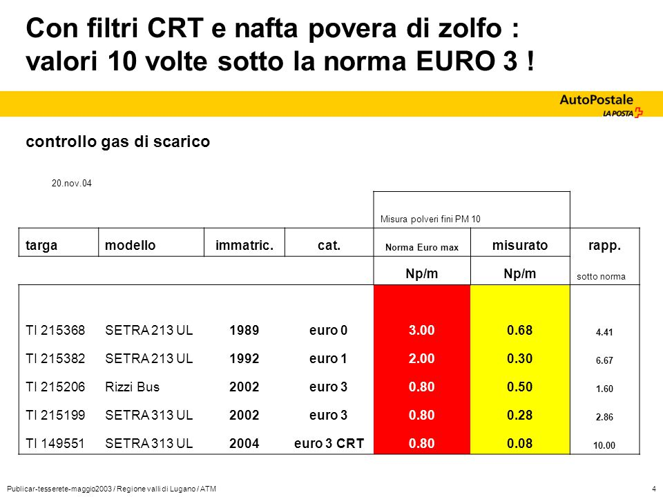 Publicar-tesserete-maggio2003 / Regione valli di Lugano / ATM4 Con filtri CRT e nafta povera di zolfo : valori 10 volte sotto la norma EURO 3 ! contro