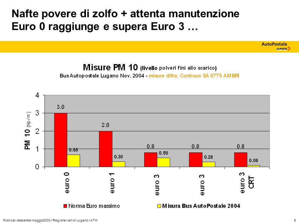 Publicar-tesserete-maggio2003 / Regione valli di Lugano / ATM6 Costi esercizio e investimenti AutoPostale ad oggi : 17 bus con Filtri CRT + nafte eco (4 CRT pagati da IKEA centro sud, 3 bus Mendrisiotto con >100'000km) Costo medio : da 13'000 – 19'000 Fr ogni filtro CRT (+ spese pulizia 500-1000 Fr / anno) Consumo maggiore rispetto EURO 3: + 3 % Differenza di costo nafta <10 ppm zolfo : +3-4 cts /litro
