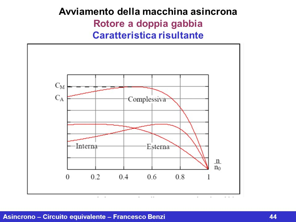 Asincrono – Circuito equivalente – Francesco Benzi44 Avviamento della macchina asincrona Rotore a doppia gabbia Caratteristica risultante