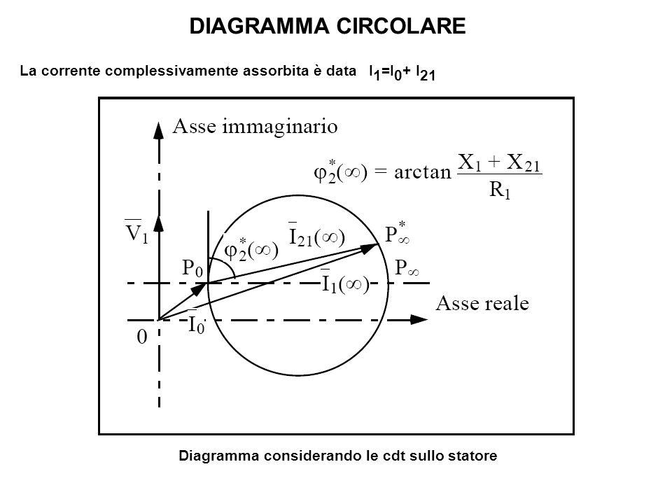 DIAGRAMMA CIRCOLARE La corrente complessivamente assorbita è data I 1 =I 0 + I 21 Diagramma considerando le cdt sullo statore