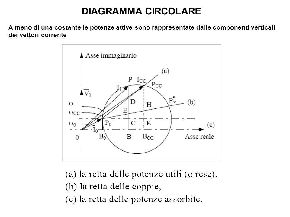 DIAGRAMMA CIRCOLARE A meno di una costante le potenze attive sono rappresentate dalle componenti verticali dei vettori corrente