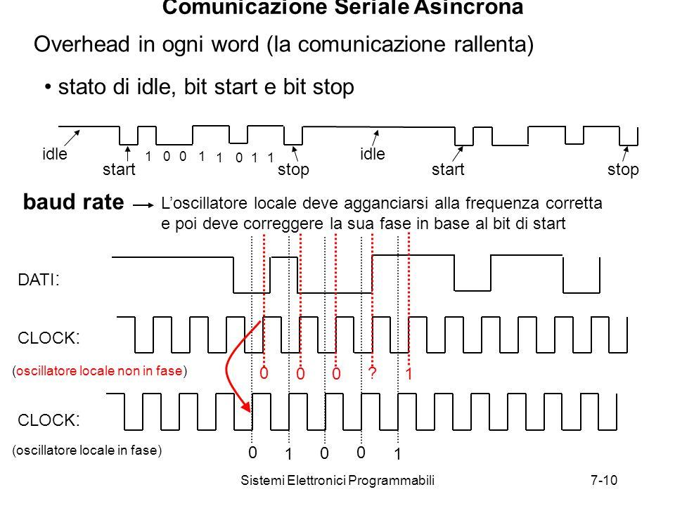 Sistemi Elettronici Programmabili7-10 Comunicazione Seriale Asincrona baud rate 0 11 0 0 DATI : CLOCK : (oscillatore locale in fase) CLOCK : (oscillatore locale non in fase) L'oscillatore locale deve agganciarsi alla frequenza corretta e poi deve correggere la sua fase in base al bit di start Overhead in ogni word (la comunicazione rallenta) stato di idle, bit start e bit stop idle start stop 11 1110 00 0 01 .