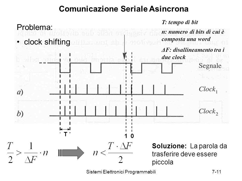 Sistemi Elettronici Programmabili7-11 Comunicazione Seriale Asincrona 1 0 Soluzione: La parola da trasferire deve essere piccola Problema: clock shifting T n: numero di bits di cui è composta una word ΔF: disallineamento tra i due clock T: tempo di bit