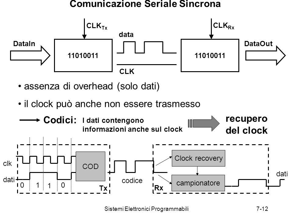 Sistemi Elettronici Programmabili7-12 Comunicazione Seriale Sincrona 11010011 CLK Tx CLK Rx DataInDataOut CLK data assenza di overhead (solo dati) il clock può anche non essere trasmesso Codici: recupero del clock I dati contengono informazioni anche sul clock COD clk dati 01 1 0 Tx Rx campionatore dati codice Clock recovery