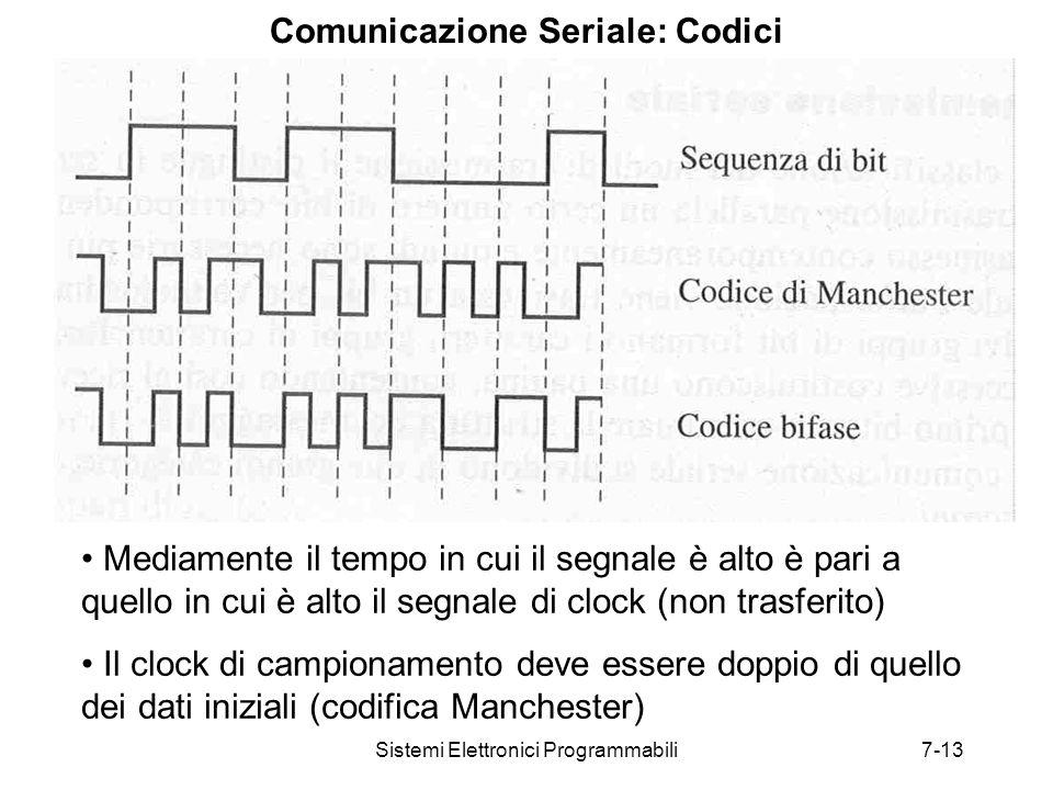 Sistemi Elettronici Programmabili7-13 Comunicazione Seriale: Codici Mediamente il tempo in cui il segnale è alto è pari a quello in cui è alto il segnale di clock (non trasferito) Il clock di campionamento deve essere doppio di quello dei dati iniziali (codifica Manchester)
