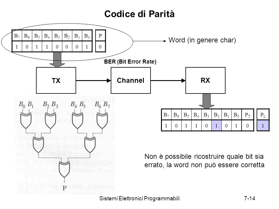 Sistemi Elettronici Programmabili7-14 Codice di Parità TX B7B7 B6B6 B5B5 B4B4 B3B3 B2B2 B1B1 B0B0 10110001 ChannelRX B7B7 B6B6 B5B5 B4B4 B3B3 B2B2 B1B1 B0B0 PTPT 101101010 P 0 PLPL 1 BER (Bit Error Rate) Word (in genere char) Non è possibile ricostruire quale bit sia errato, la word non può essere corretta