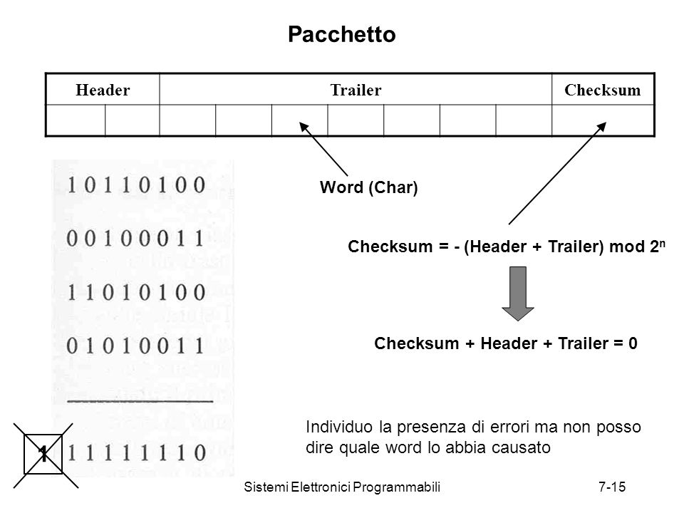 Sistemi Elettronici Programmabili7-15 Pacchetto HeaderTrailerChecksum Word (Char) Checksum = - (Header + Trailer) mod 2 n Checksum + Header + Trailer = 0 1 Individuo la presenza di errori ma non posso dire quale word lo abbia causato