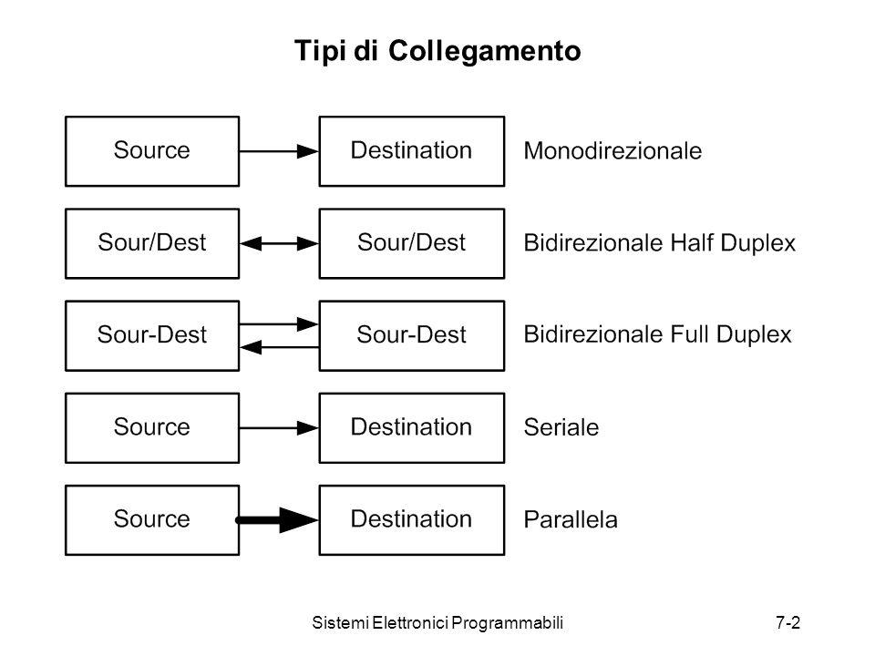 Sistemi Elettronici Programmabili7-2 Tipi di Collegamento