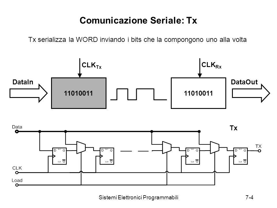 Sistemi Elettronici Programmabili7-4 Comunicazione Seriale: Tx Tx 11010011 CLK Tx CLK Rx DataInDataOut Tx serializza la WORD inviando i bits che la compongono uno alla volta