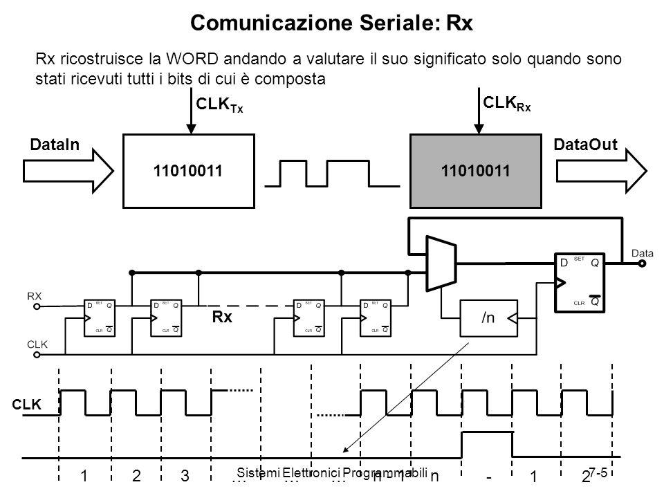 Sistemi Elettronici Programmabili7-5 Comunicazione Seriale: Rx 11010011 CLK Tx CLK Rx DataInDataOut Rx 123 ……… n - 1n -12 CLK Rx ricostruisce la WORD andando a valutare il suo significato solo quando sono stati ricevuti tutti i bits di cui è composta