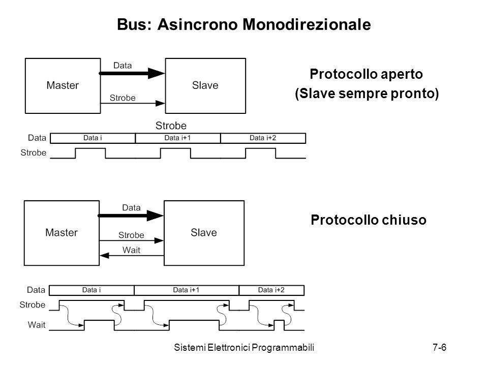 Sistemi Elettronici Programmabili7-6 Bus: Asincrono Monodirezionale Protocollo chiuso Protocollo aperto (Slave sempre pronto)