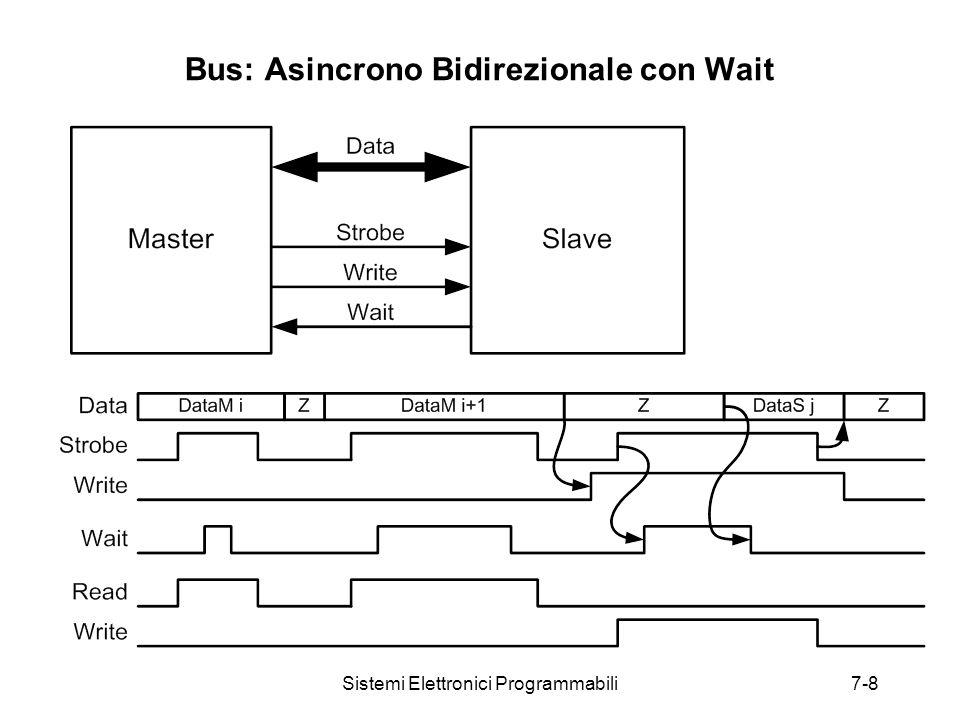 Sistemi Elettronici Programmabili7-8 Bus: Asincrono Bidirezionale con Wait