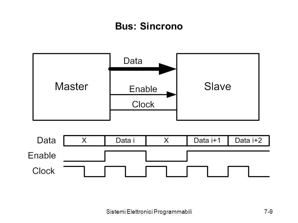 Sistemi Elettronici Programmabili7-9 Bus: Sincrono