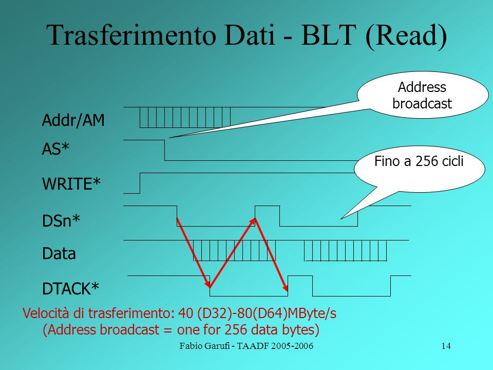 Fabio Garufi - TAADF 2005-200614 Trasferimento Dati - BLT (Read) Addr/AM AS* WRITE* DTACK* DSn* Data Fino a 256 cicli Address broadcast Velocità di tr