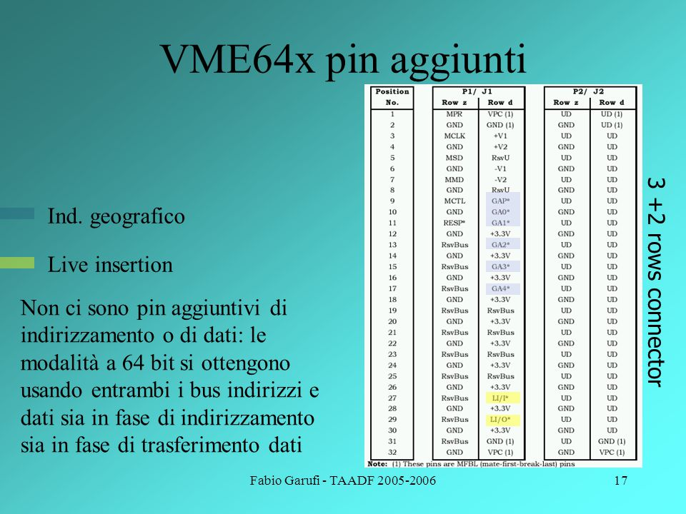 Fabio Garufi - TAADF 2005-200617 VME64x pin aggiunti 3 +2 rows connector Live insertion Ind.