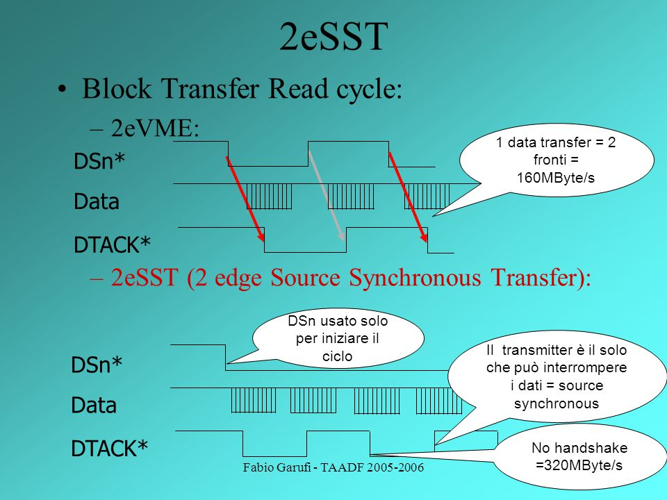 Fabio Garufi - TAADF 2005-200619 Block Transfer Read cycle: –2eVME: –2eSST (2 edge Source Synchronous Transfer): 2eSST DTACK* DSn* Data 1 data transfe