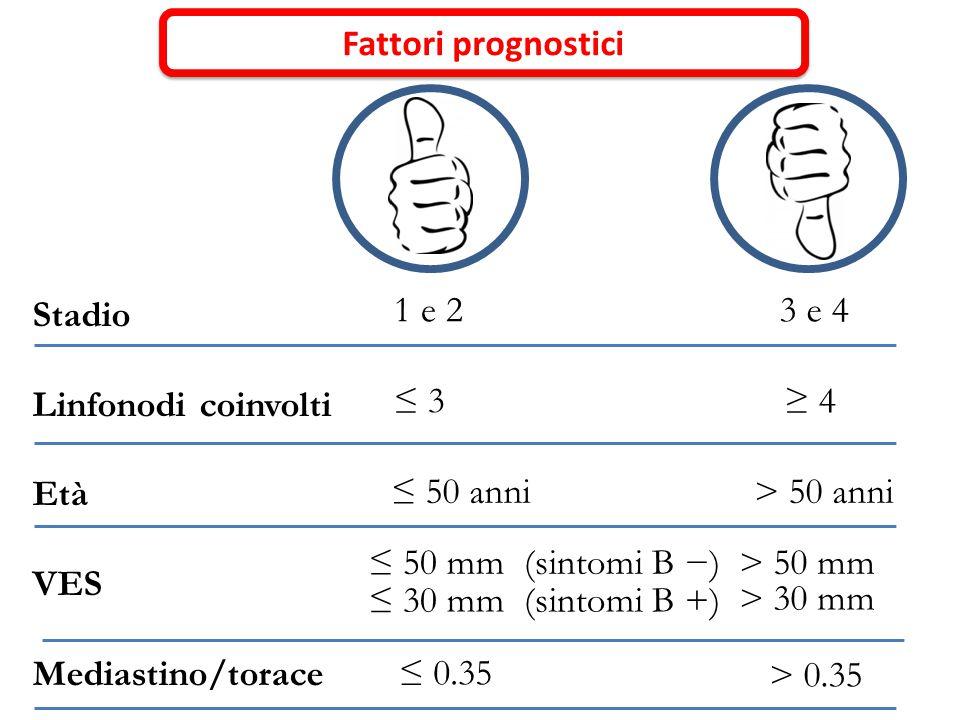Fattori prognostici Stadio Linfonodi coinvolti Età VES Mediastino/torace ≤ 50 mm (sintomi B −) ≤ 30 mm (sintomi B +) 1 e 23 e 4 ≤ 3≥ 4 ≤ 0.35 > 0.35 >