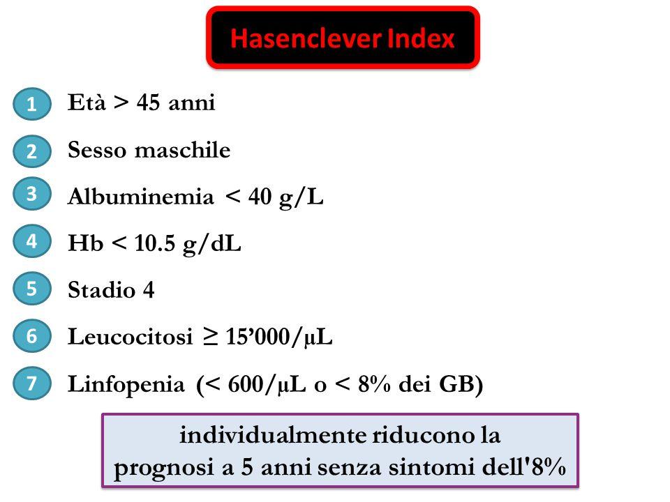 Hasenclever Index Età > 45 anni Sesso maschile Albuminemia < 40 g/L Hb < 10.5 g/dL Stadio 4 Leucocitosi ≥ 15'000/µL Linfopenia (< 600/µL o < 8% dei GB