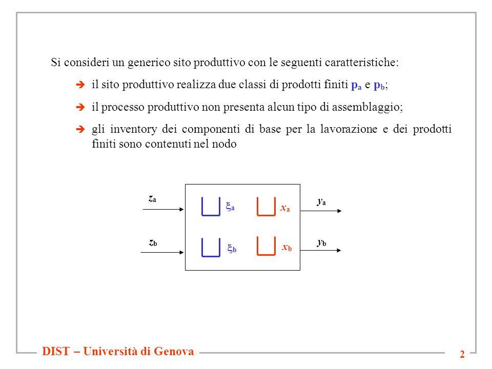 DIST – Università di Genova 3 Notazione  z a (t), z b (t) flussi di componenti di base in ingresso al sistema   a (t),  b (t) livelli di inventory dei componenti di base (variabili di stato)  x a (t), x b (t) livelli di inventory dei prodotti finiti (variabili di stato)  y a (t), y b (t) flussi di prodotti finiti in uscita dal sistema  q a, q b quantità di prodotti finiti p a e p b realizzabile in un unità di tempo  k a (t), k b (t) capacità assegnata per la trasformazione dei componenti di base in prodotti finiti p a e p b (variabili decisionali)  K = capacità totale di lavorazione del sito produttivo