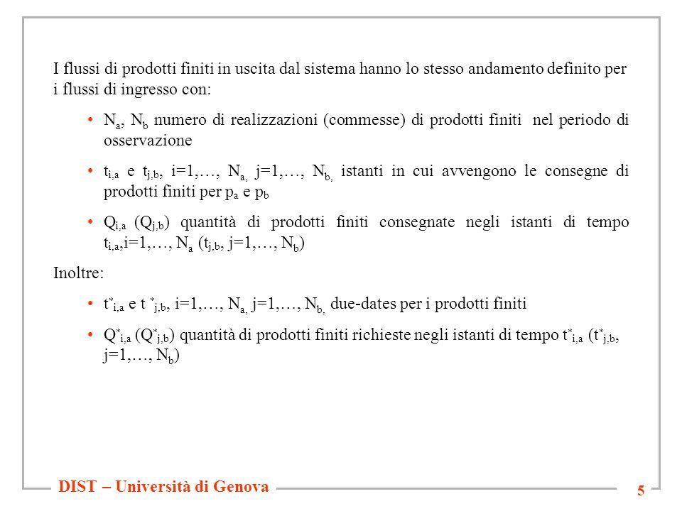 DIST – Università di Genova 5 I flussi di prodotti finiti in uscita dal sistema hanno lo stesso andamento definito per i flussi di ingresso con: N a, N b numero di realizzazioni (commesse) di prodotti finiti nel periodo di osservazione t i,a e t j,b, i=1,…, N a, j=1,…, N b, istanti in cui avvengono le consegne di prodotti finiti per p a e p b Q i,a (Q j,b ) quantità di prodotti finiti consegnate negli istanti di tempo t i,a,i=1,…, N a (t j,b, j=1,…, N b ) Inoltre: t * i,a e t * j,b, i=1,…, N a, j=1,…, N b, due-dates per i prodotti finiti Q * i,a (Q * j,b ) quantità di prodotti finiti richieste negli istanti di tempo t * i,a (t * j,b, j=1,…, N b )