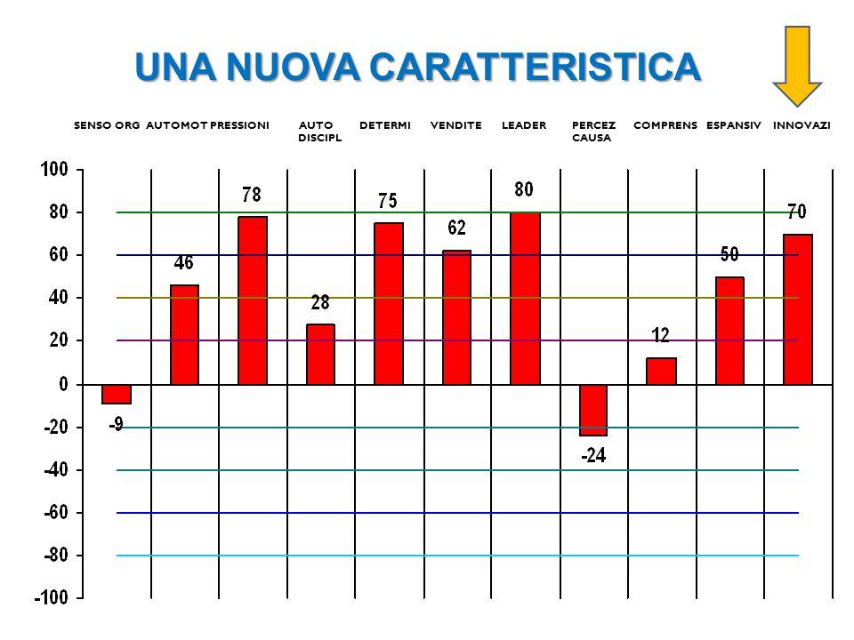 UNA NUOVA CARATTERISTICA SENSO ORG AUTOMOT PRESSIONI AUTO DETERMI VENDITE LEADER PERCEZ COMPRENS ESPANSIV INNOVAZI DISCIPL CAUSA