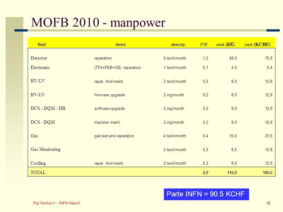 Pigi Paolucci - INFN Napoli 11 MOFB 2010 - materials Parte INFN = 151 KCHF Server (5 DCS + 3 DQM + RC) upgrade (every 2 years)5,08,0 HV-LV spares (10HV+6LV)96,0153,6 HV-LV-ADC CAEN maintenance20,032,0 HV-LV-ADC cable, connect.