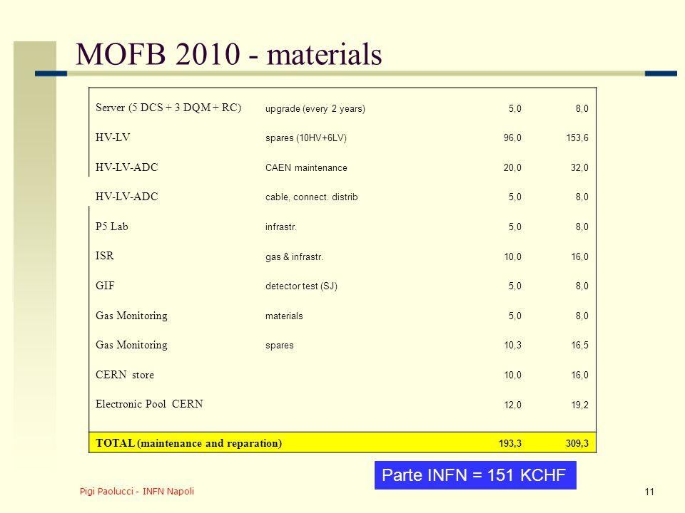 Pigi Paolucci - INFN Napoli 12 Sommario sulla ristrutturazione Le istituzioni passano da 6 a 11 (13 ?) CERN ed Uniandes sono in fase di approvazione I firmatari (senza phd) passano da 27 a 42 CERN ed Uniandes fanno già parte degli shift/expert MoA operation vanno da 10 a 18 MOFB 2010 sono 500 KCHF (INFN < 48%) fino ad oggi tutti a carico INFN (170/380 KCHF) Riduzione del 20-30% dal 2011 (no spare)