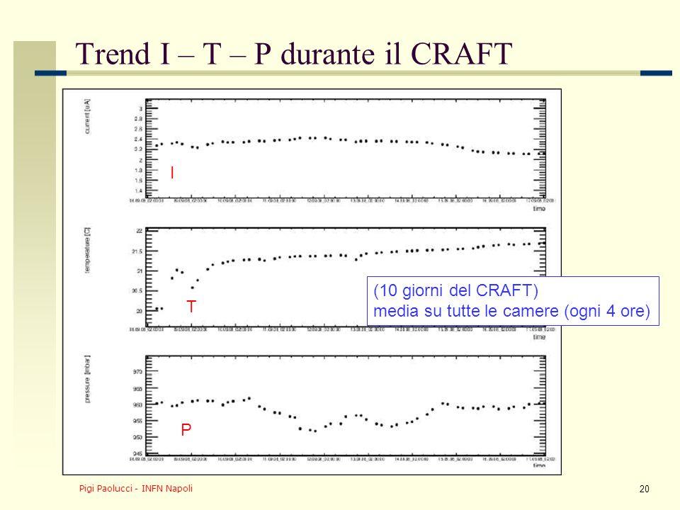 Pigi Paolucci - INFN Napoli 21 RPC DQM chamber quality plot