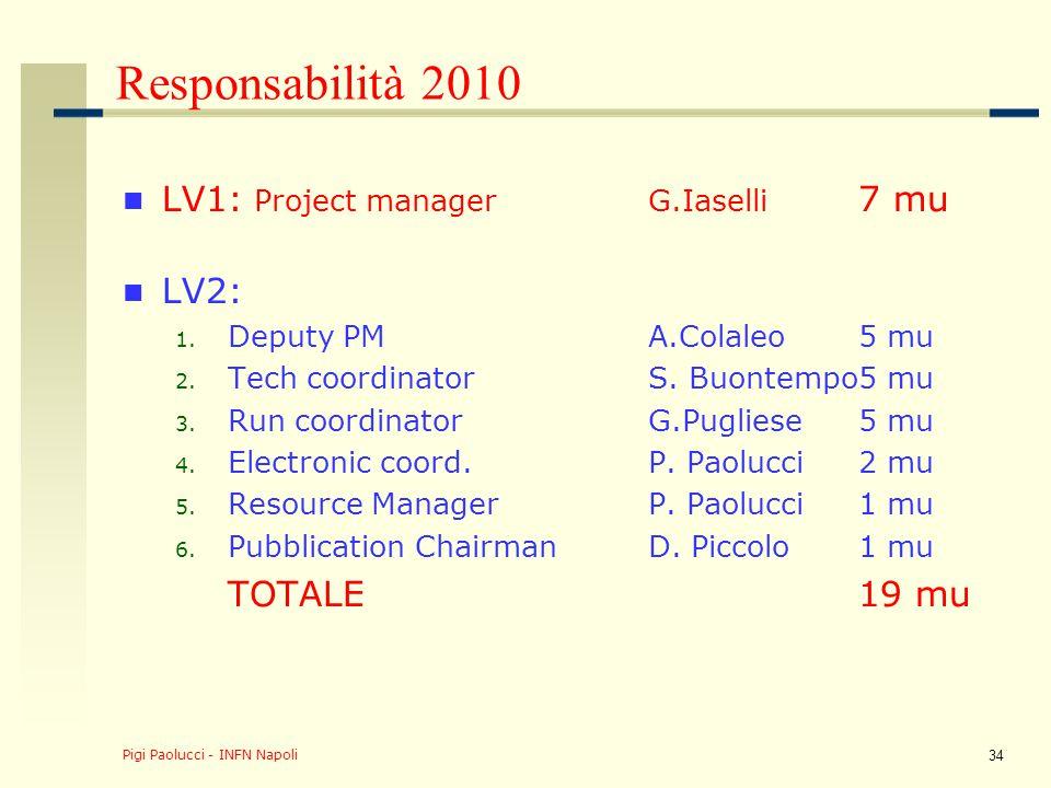 Responsabilità 2010 LV3: 1.Power systemD. Lomidze2 mu 2.