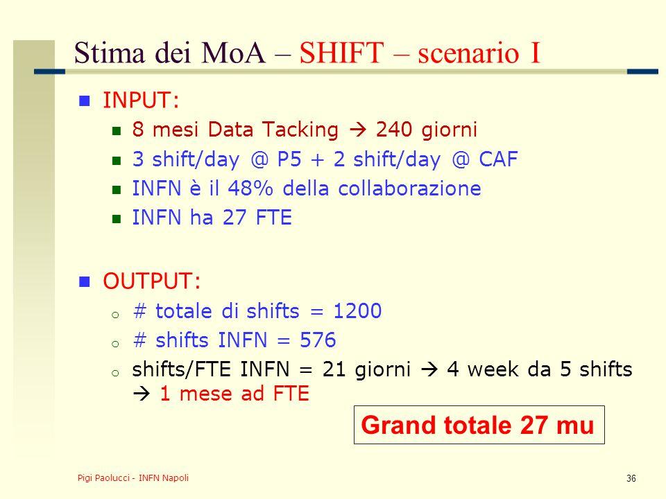 Stima dei MoA – SHIFT – scenario II INPUT: 6 mesi Data Tacking  180 giorni 3 shift/day @ P5 + 2 shift/day @ CAF INFN è il 48% della collaborazione INFN ha 27 FTE OUTPUT: o # totale di shifts = 900 o # shifts INFN = 432 shift/FTE INFN = 16 giorni  3 week da 5 shifts  2/3 mese ad FTE Pigi Paolucci - INFN Napoli 37 Grand totale 18 mu