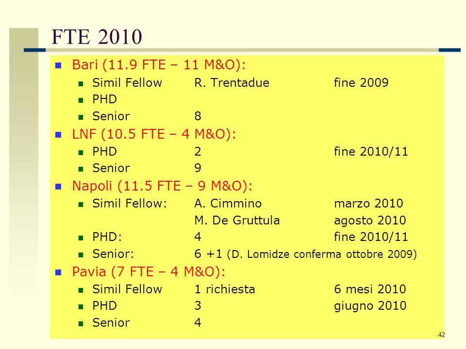 Richieste Missioni Estere 2010 Bari (12 FTE): MoA:35.9 mu145.5 Respons:19.0 mu 77.0 Metab:11.9 mu 48.0 270.5 LNF (10.5 FTE): MoA:13.0 mu 48.0 Respons: 9.0 mu 33.5 Metab:10.5 mu 44.0 125.5 Napoli (11.5 FTE): MoA:26.5 mu105.0 Respons:20.5 mu 81.0 Metab:11.5 mu 45.5 231.5 Pavia (7 FTE): MoA:7.0 mu 26.0 Respons:9.0 mu 33.5 Metab:7.0 mu 26.0 85.5 43