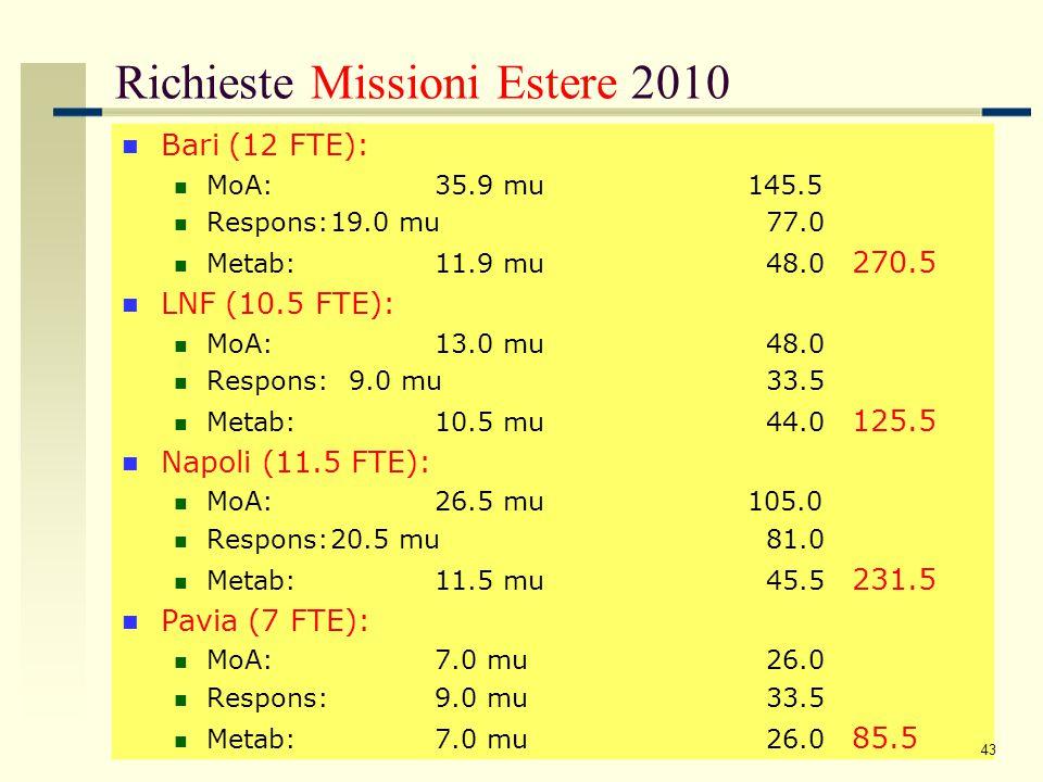 Riepilogo Richieste 2010 (2009) Sezione/VoceFTEInterneEstereConsumo Bari11,941,5270,523 LNF10,515127,760 Napoli11,514,5246,9237,5 (MOFB) Pavia71085,116 44 Sezione/VoceFTEInterneEstereConsumo Bari13,32014550 (MOFB) LNF8,8106722 Napoli8,59115118 (MOFB) Pavia9,815,554,20 2010 2009 nel 2009 Bari e Napoli hanno usufruito di 12 mesi di similfellow nel 2009 S.