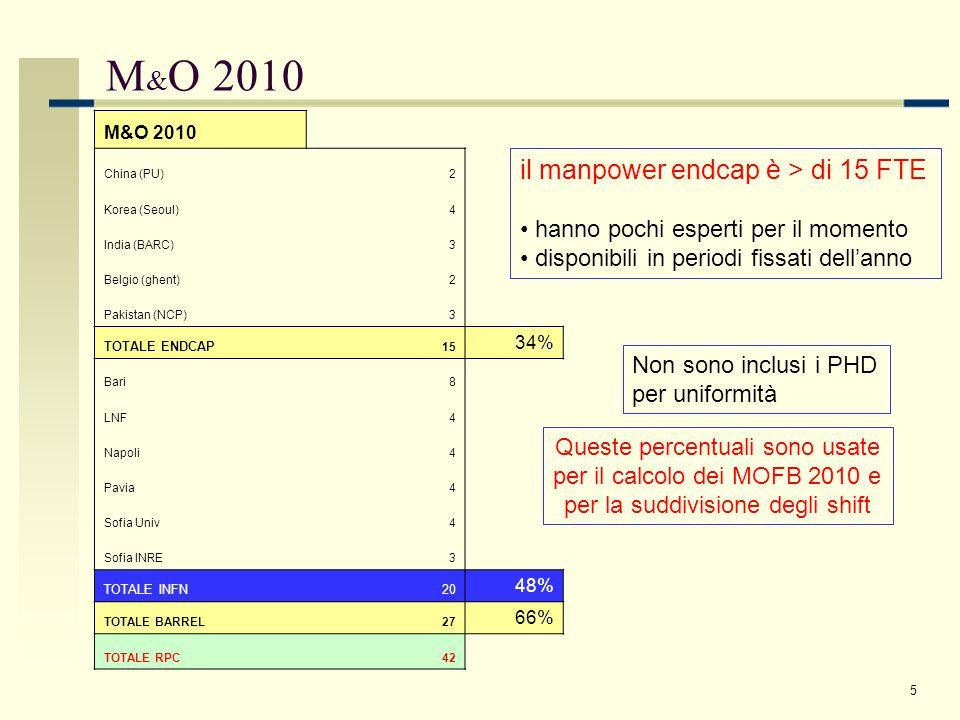 Pigi Paolucci - INFN Napoli 6 MoA 2010-2011 - operation RPC SYSTEM AREA DATA TAKING SHUT-DOWN MANAGER S OPERATOR S EXPERT S TOT AL MANAGER S OPERATOR S EXPERT S TOT AL OPERAT IONDET.